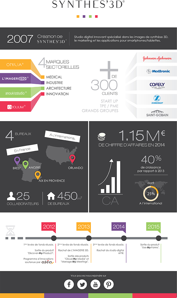 infographie Synthes3d