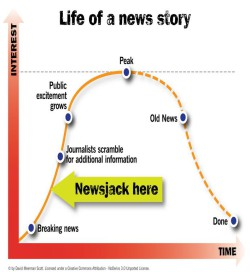 cycle de vie du newsjacking
