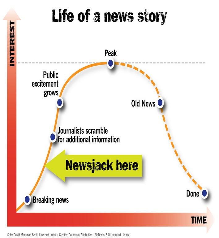 cycle de vie du newsjacking