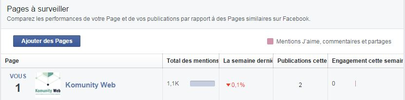 concurrence facebook